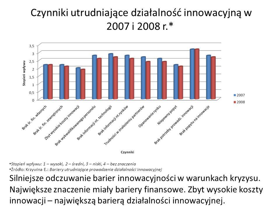 Czynniki utrudniające działalność innowacyjną w 2007 i 2008 r.*