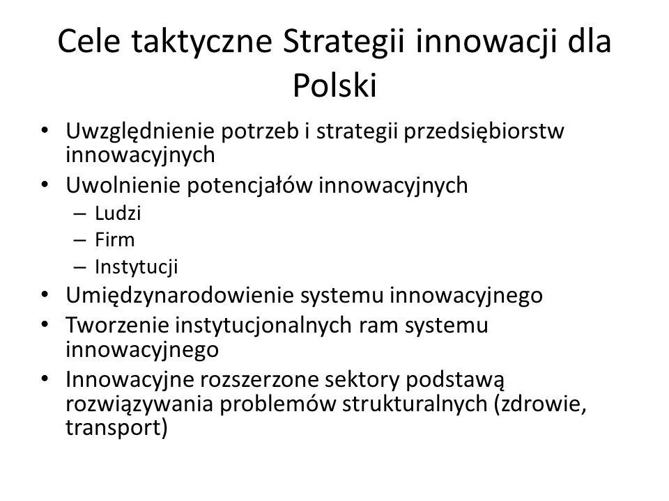 Cele taktyczne Strategii innowacji dla Polski