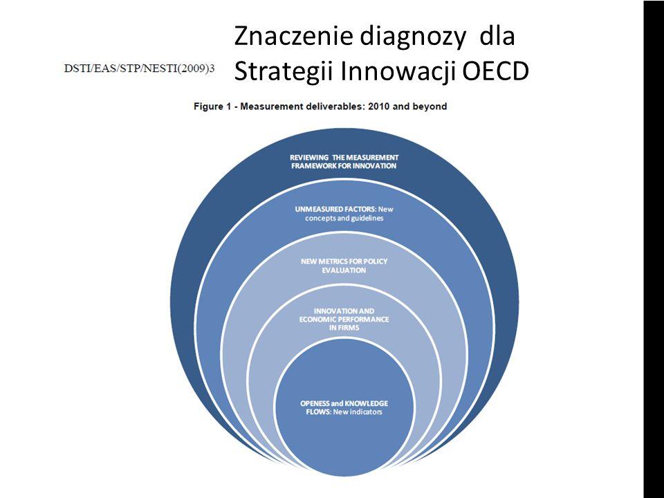 Znaczenie diagnozy dla Strategii Innowacji OECD
