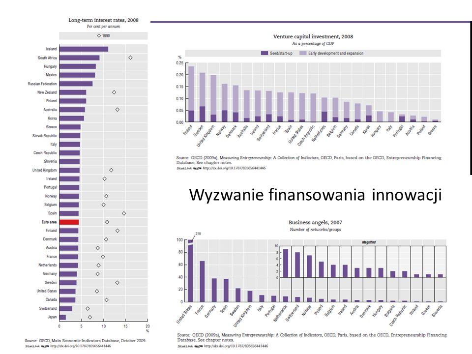 Wyzwanie finansowania innowacji