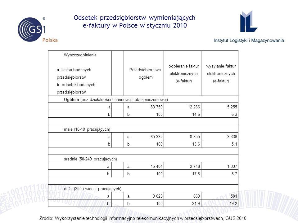 Odsetek przedsiębiorstw wymieniających e-faktury w Polsce w styczniu 2010