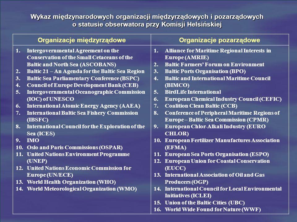 Wykaz międzynarodowych organizacji międzyrządowych i pozarządowych