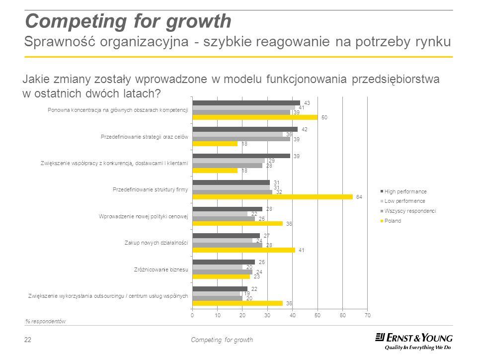 Competing for growth Sprawność organizacyjna - szybkie reagowanie na potrzeby rynku