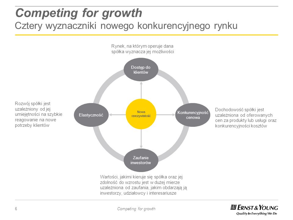 Competing for growth Cztery wyznaczniki nowego konkurencyjnego rynku