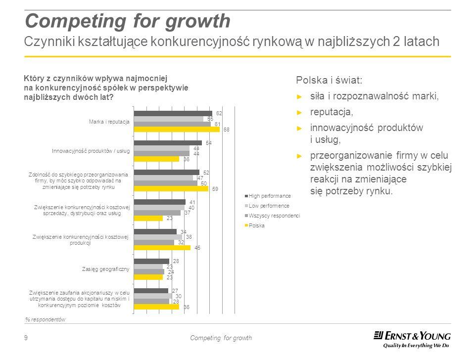 Competing for growth Czynniki kształtujące konkurencyjność rynkową w najbliższych 2 latach