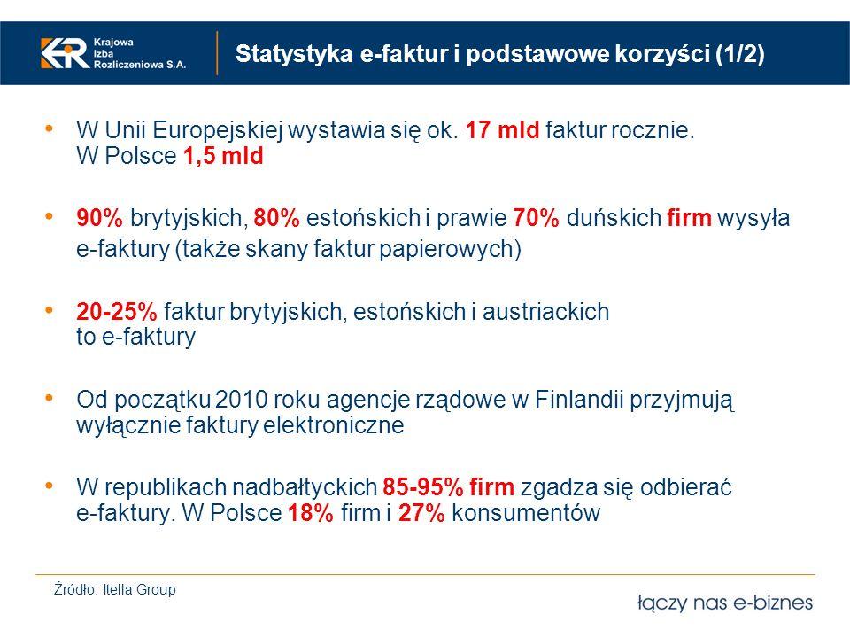 Statystyka e-faktur i podstawowe korzyści (1/2)