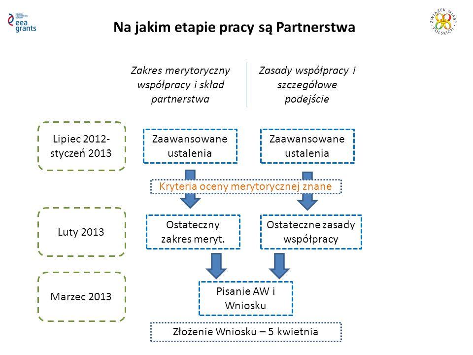 Na jakim etapie pracy są Partnerstwa