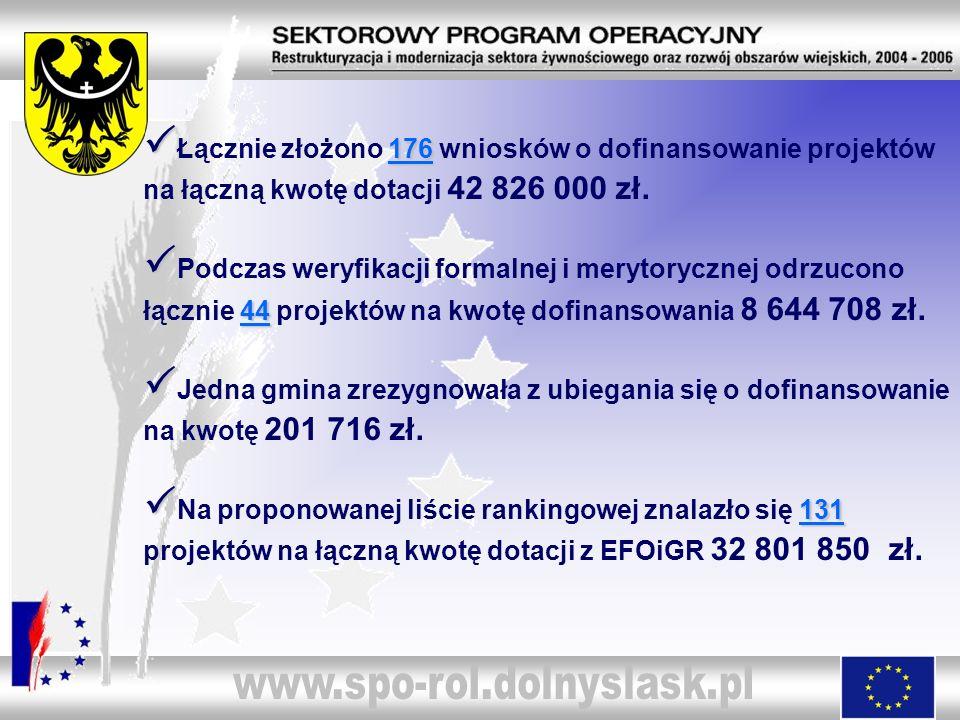 www.spo-rol.dolnyslask.pl PŁącznie złożono 176 wniosków o dofinansowanie projektów na łączną kwotę dotacji 42 826 000 zł.