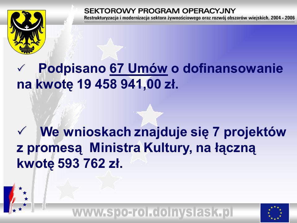 www.spo-rol.dolnyslask.pl Podpisano 67 Umów o dofinansowanie na kwotę 19 458 941,00 zł.