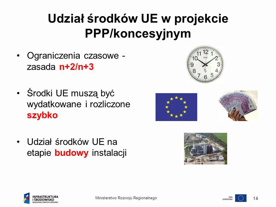 Udział środków UE w projekcie PPP/koncesyjnym