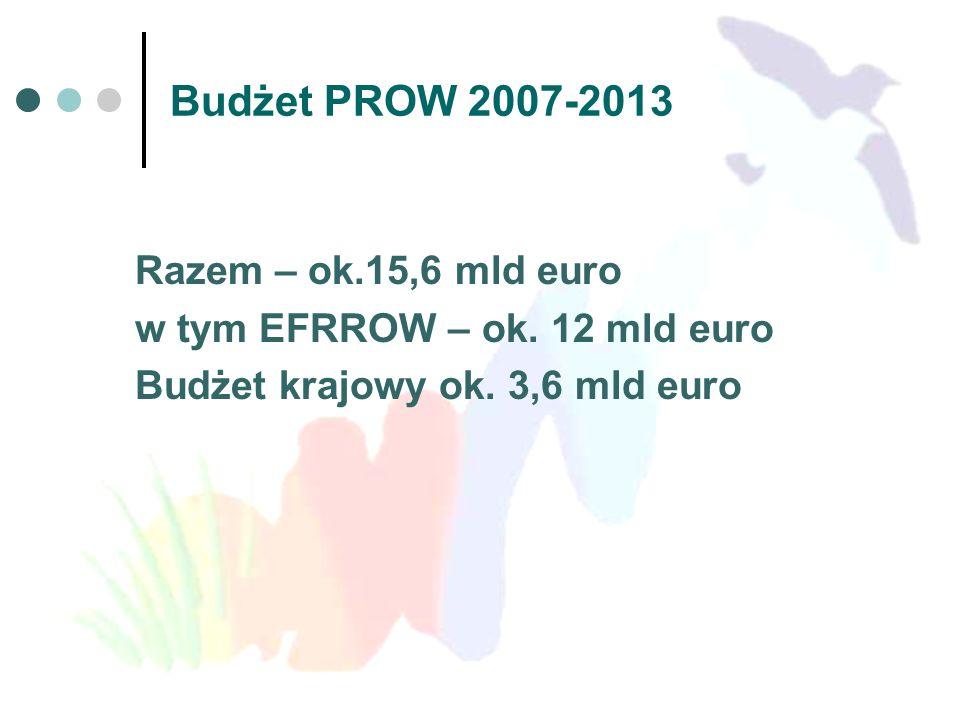 Budżet PROW 2007-2013 Razem – ok.15,6 mld euro