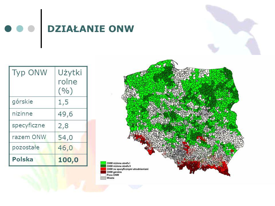 DZIAŁANIE ONW Typ ONW Użytki rolne (%) 1,5 49,6 2,8 54,0 46,0 100,0
