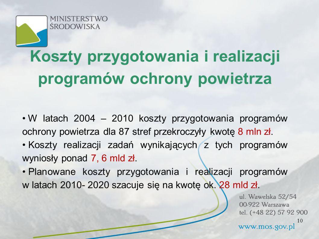 Koszty przygotowania i realizacji programów ochrony powietrza