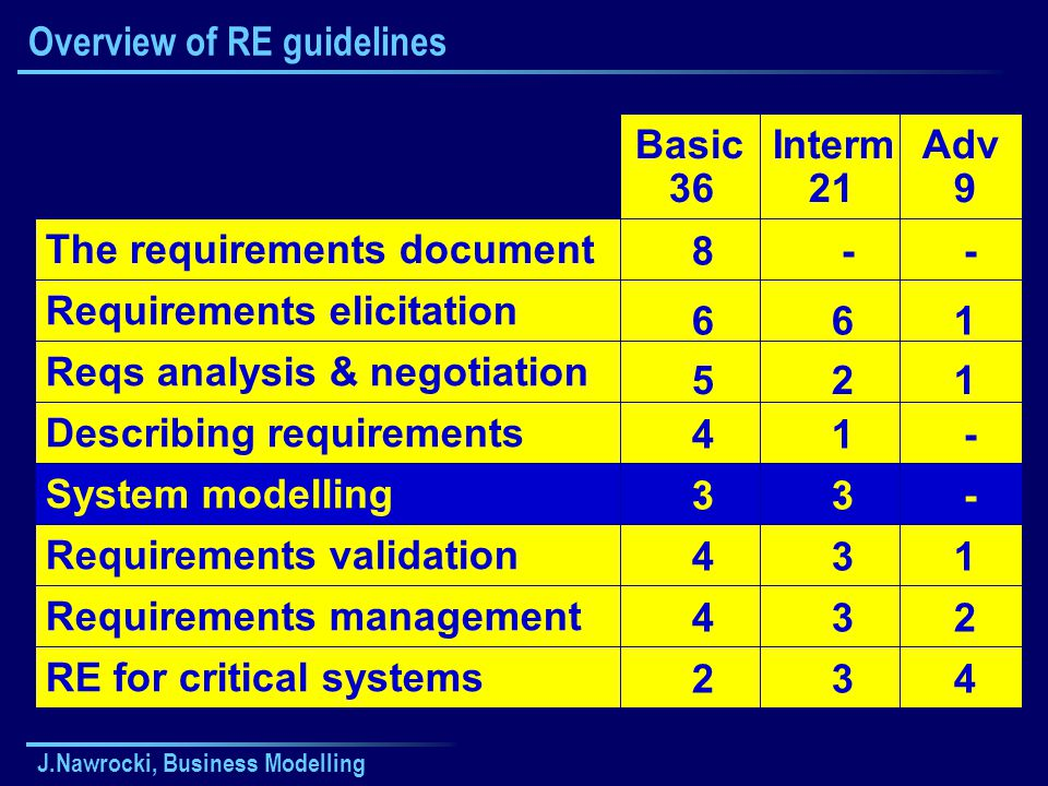 Overview of RE guidelines