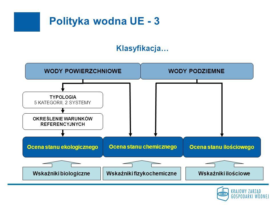 Polityka wodna UE - 3 Klasyfikacja… WODY POWIERZCHNIOWE WODY PODZIEMNE