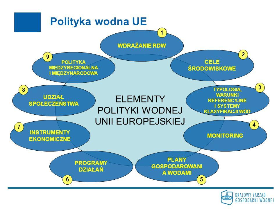 Polityka wodna UE ELEMENTY POLITYKI WODNEJ UNII EUROPEJSKIEJ 1