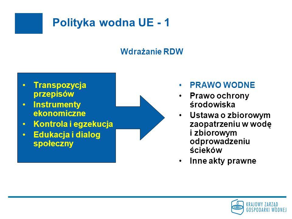 Polityka wodna UE - 1 Wdrażanie RDW Transpozycja przepisów
