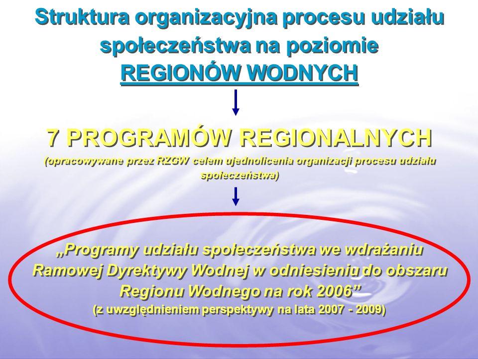 Struktura organizacyjna procesu udziału społeczeństwa na poziomie REGIONÓW WODNYCH