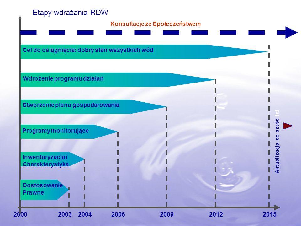 Etapy wdrażania RDW Konsultacje ze Społeczeństwem. Cel do osiągnięcia: dobry stan wszystkich wód. Wdrożenie programu działań.