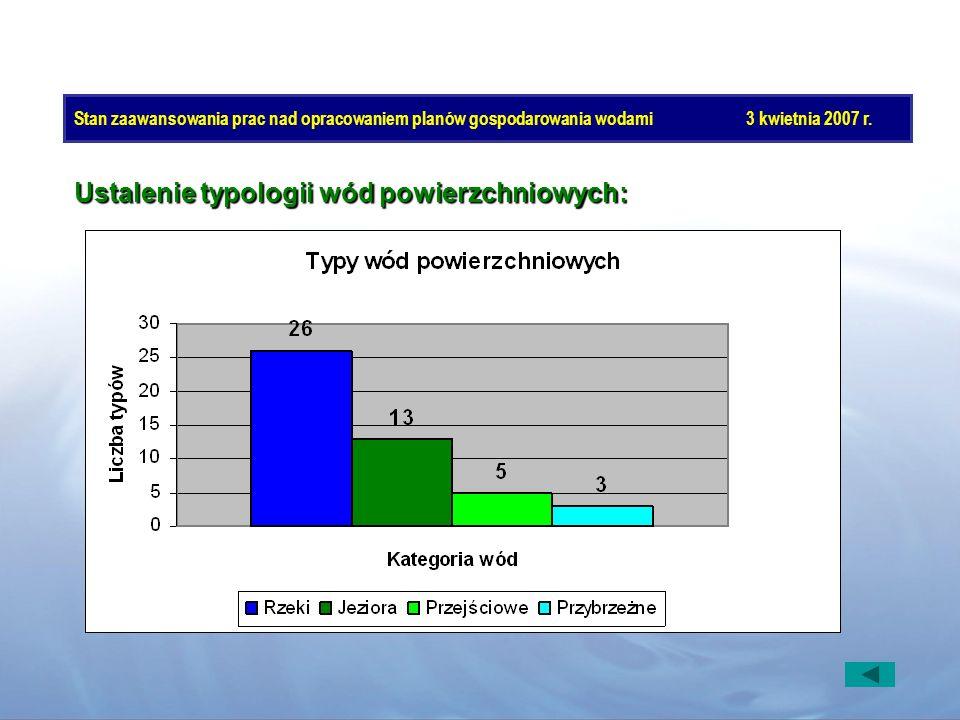 Ustalenie typologii wód powierzchniowych: