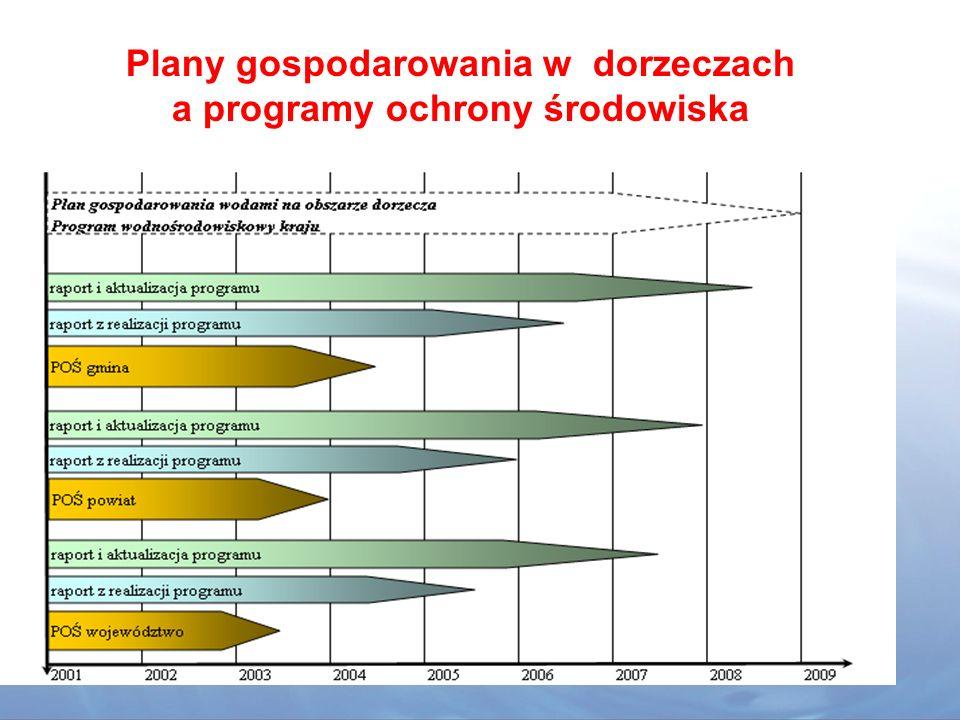 Plany gospodarowania w dorzeczach a programy ochrony środowiska