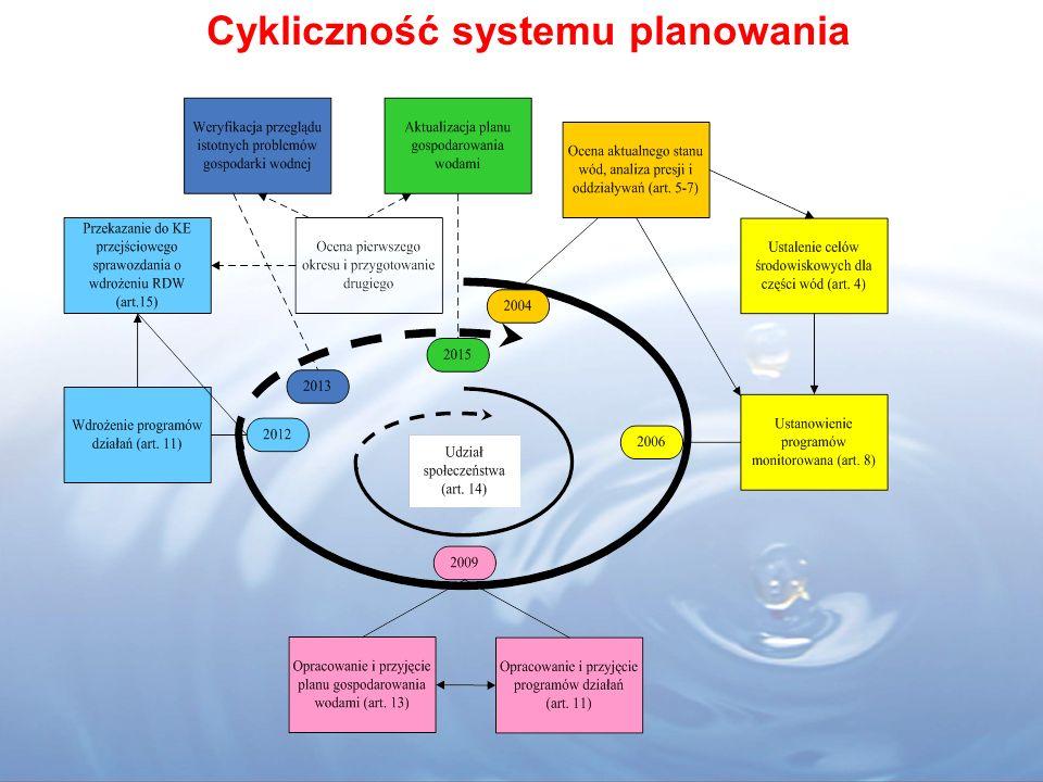 Cykliczność systemu planowania