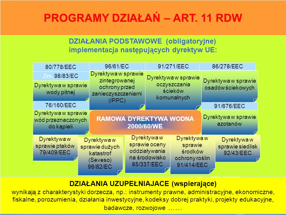 PROGRAMY DZIAŁAŃ – ART. 11 RDW RAMOWA DYREKTYWA WODNA