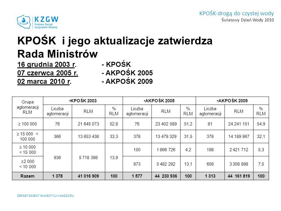 KPOŚK i jego aktualizacje zatwierdza Rada Ministrów
