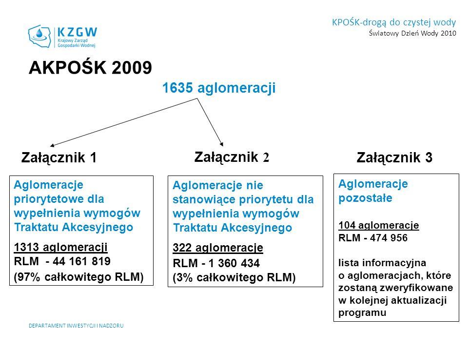 AKPOŚK 2009 1635 aglomeracji Załącznik 1 Załącznik 2 Załącznik 3