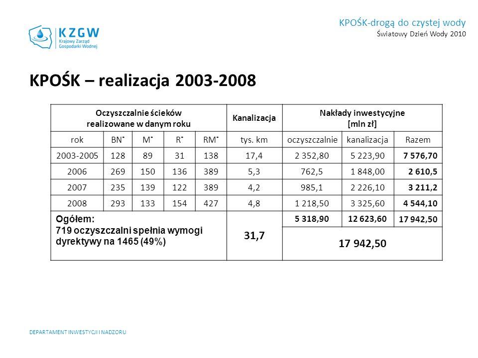 KPOŚK-drogą do czystej wody Światowy Dzień Wody 2010