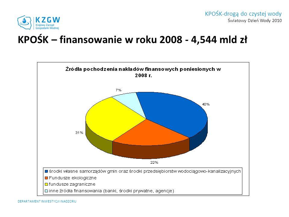 KPOŚK – finansowanie w roku 2008 - 4,544 mld zł