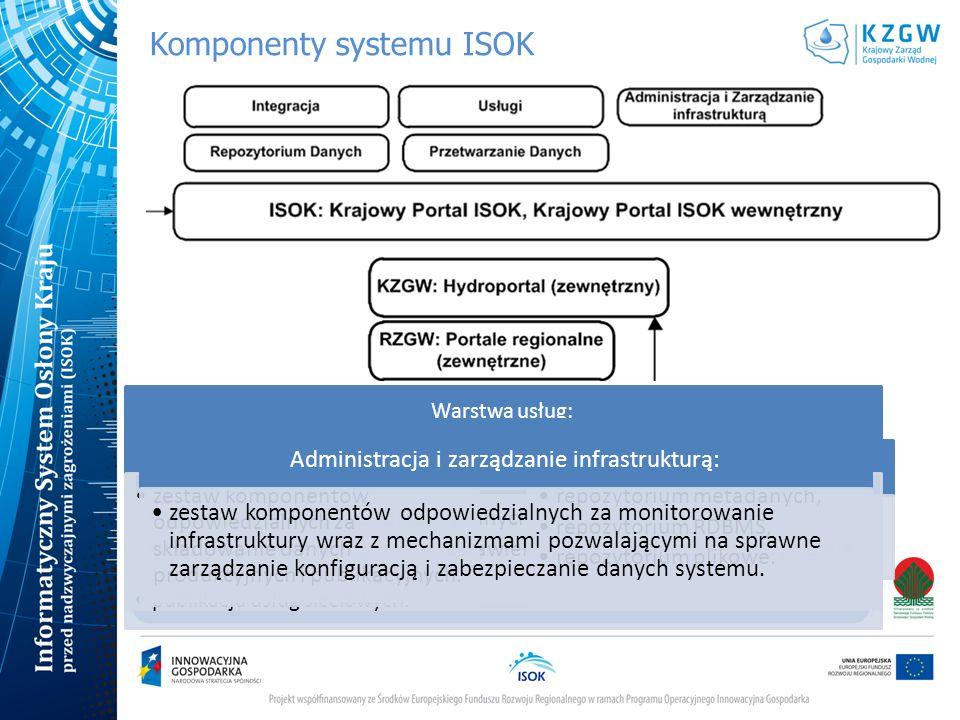 Komponenty systemu ISOK