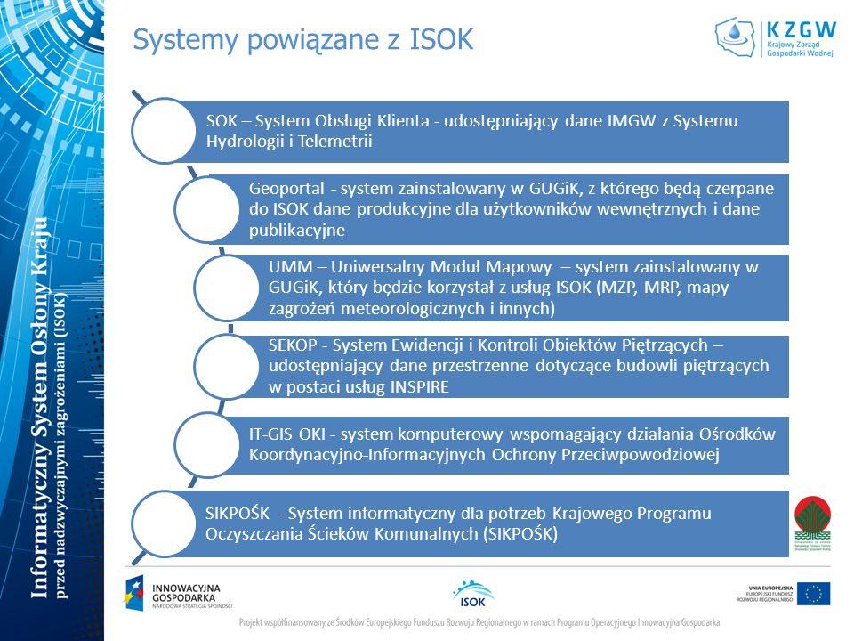 Systemy powiązane z ISOK