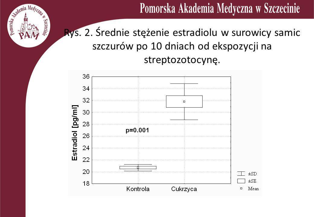 Rys. 2. Średnie stężenie estradiolu w surowicy samic szczurów po 10 dniach od ekspozycji na streptozotocynę.