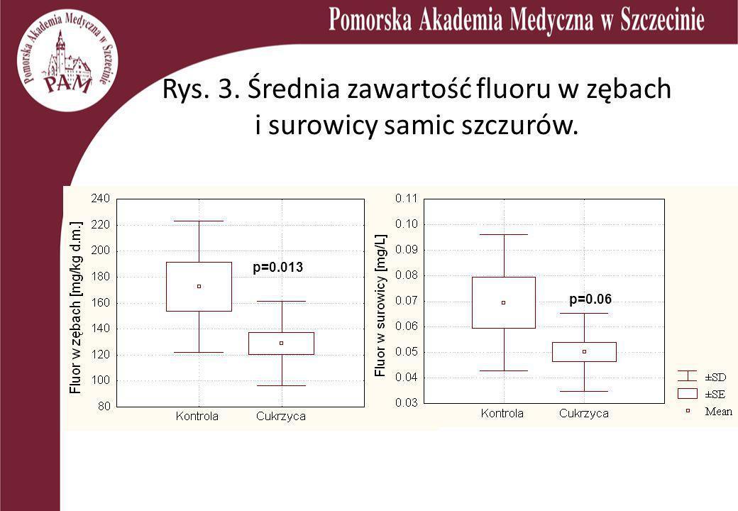 Rys. 3. Średnia zawartość fluoru w zębach i surowicy samic szczurów.