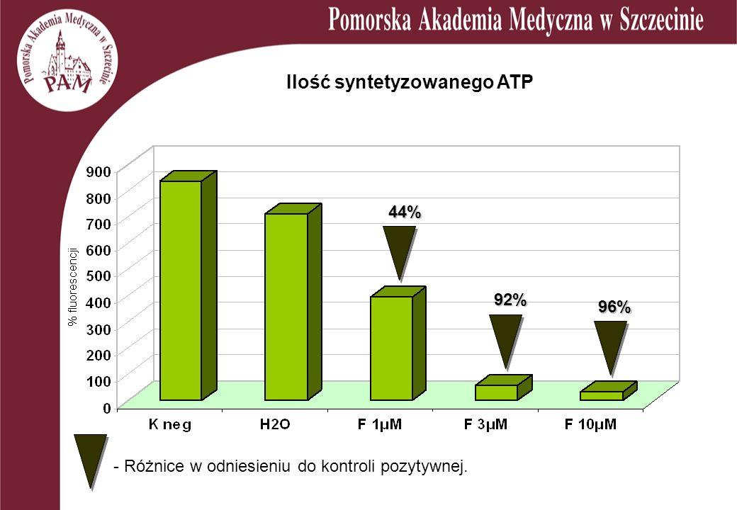 Ilość syntetyzowanego ATP