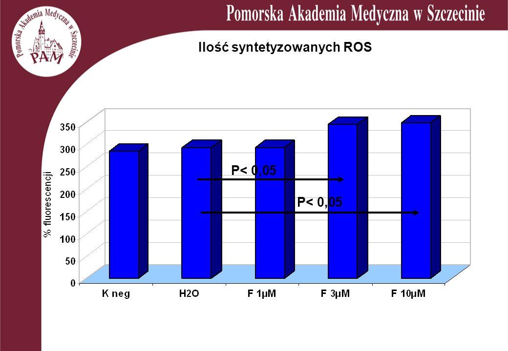 Ilość syntetyzowanych ROS