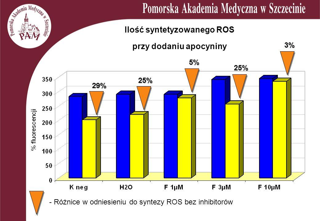 Ilość syntetyzowanego ROS przy dodaniu apocyniny