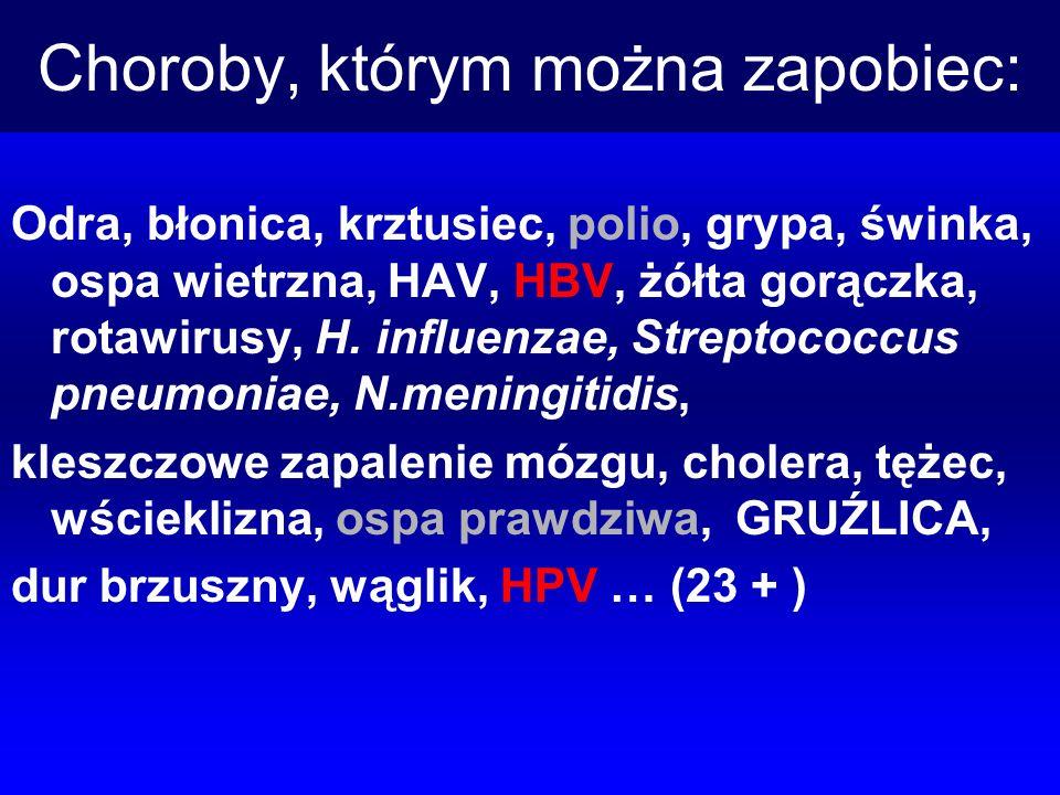 Choroby, którym można zapobiec: