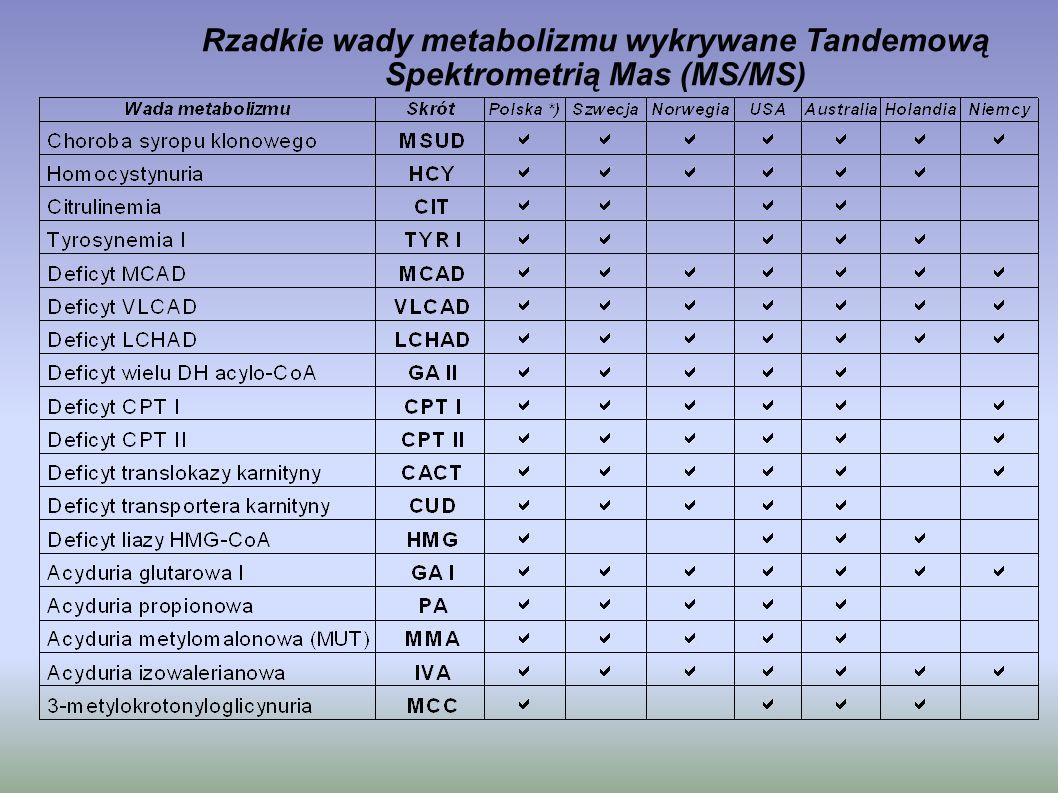 Rzadkie wady metabolizmu wykrywane Tandemową Spektrometrią Mas (MS/MS)
