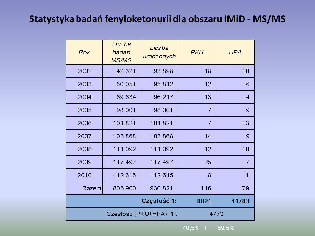 Statystyka badań fenyloketonurii dla obszaru IMiD - MS/MS