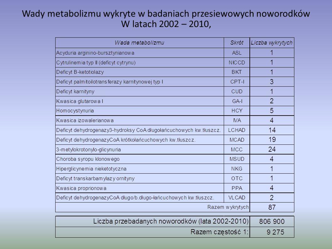 Wady metabolizmu wykryte w badaniach przesiewowych noworodków
