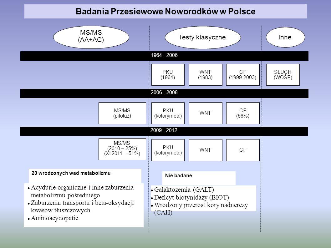 Badania Przesiewowe Noworodków w Polsce
