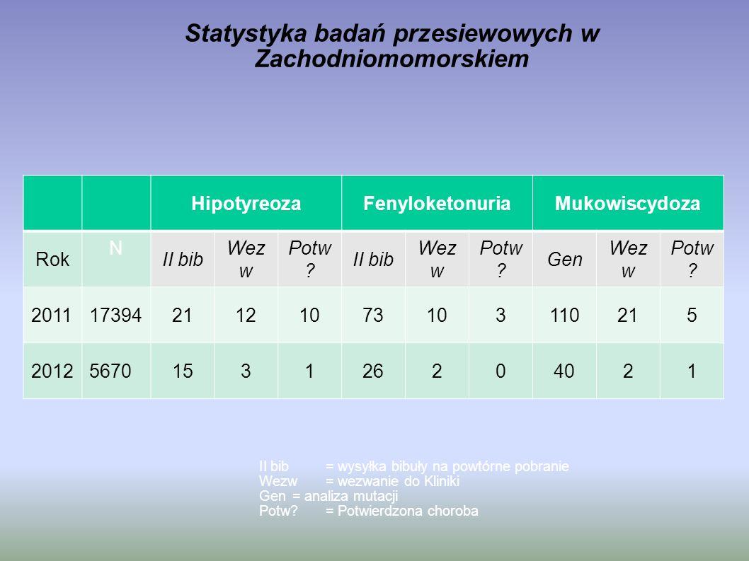Statystyka badań przesiewowych w Zachodniomomorskiem