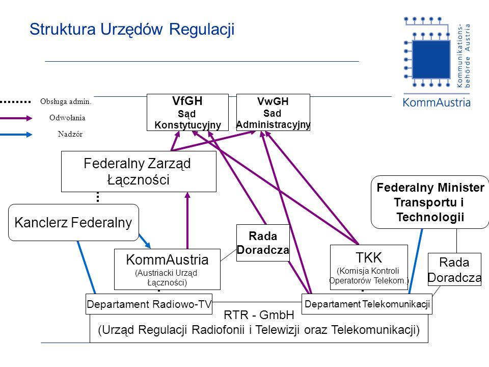 Struktura Urzędów Regulacji