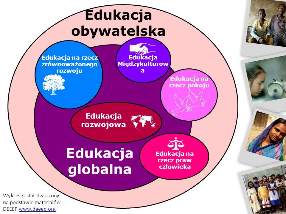 Edukacja globalna obywatelska