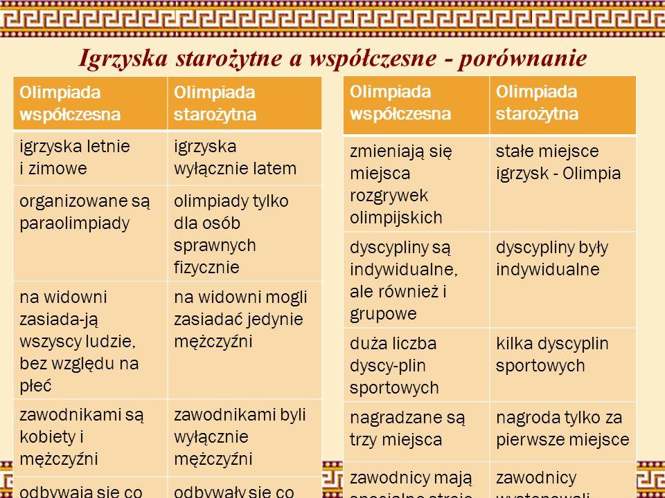Igrzyska starożytne a współczesne - porównanie