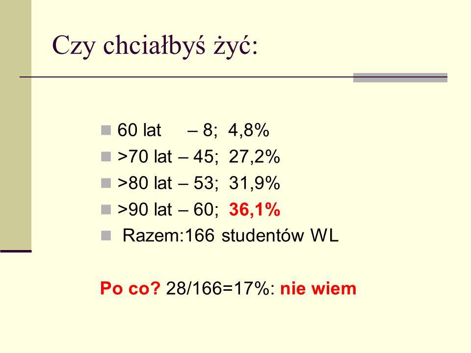 Czy chciałbyś żyć: 60 lat – 8; 4,8% >70 lat – 45; 27,2%