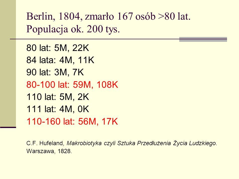 Berlin, 1804, zmarło 167 osób >80 lat. Populacja ok. 200 tys.