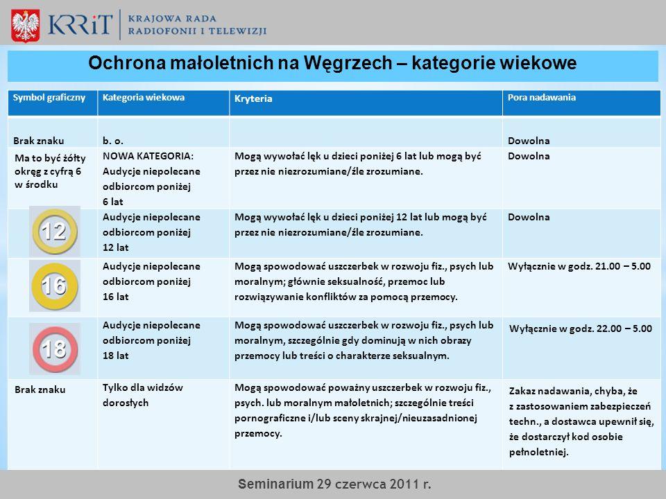 Ochrona małoletnich na Węgrzech – kategorie wiekowe